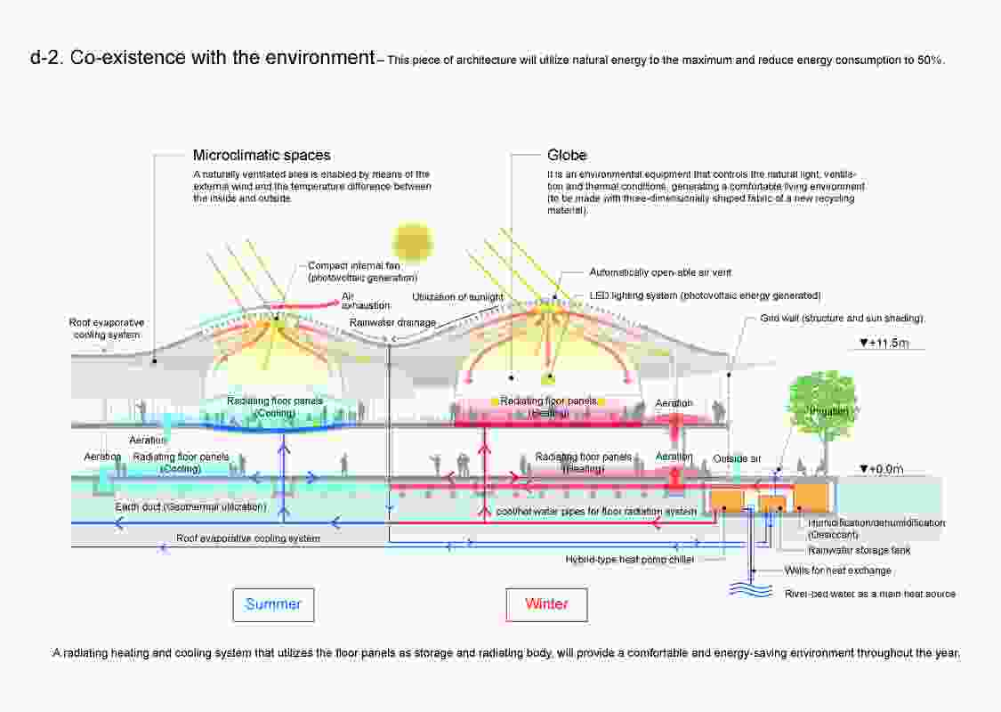 "Diagram of how the ""boob-like"" pavilions in Mina no Mori Gifu Media Cosmos by Toyo Ito and Associates aims to reduce energy consumption by 50%."