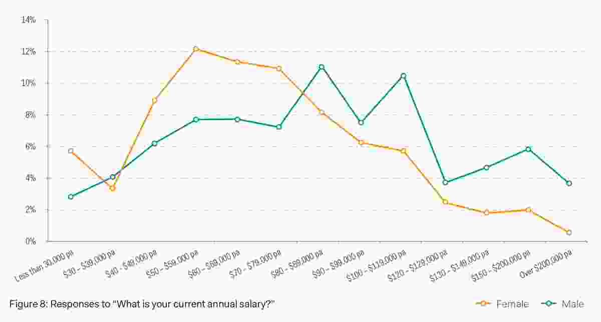 "Responses to ""What is your current annual salary?"""