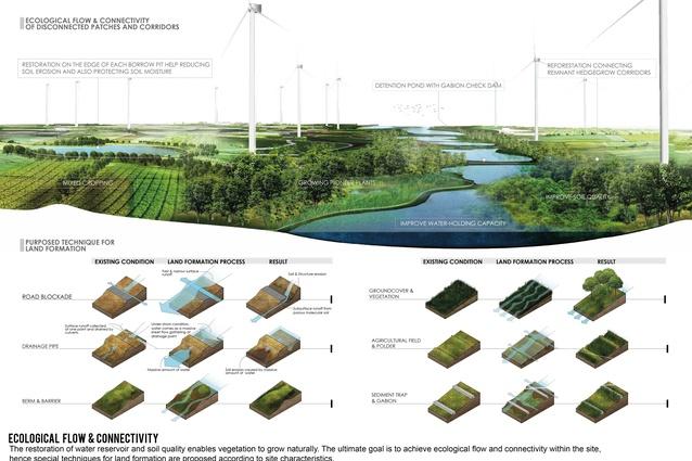 Wayu Wind Farm by RAFA Design Office Co. Ltd, Nakhon Rachasima, Thailand.