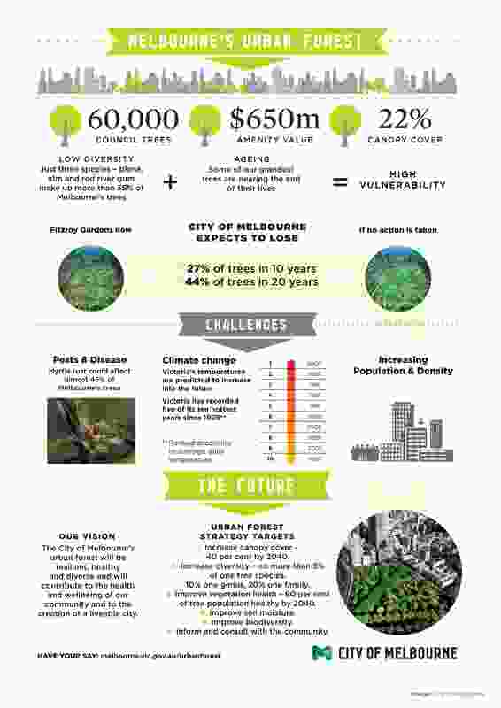 Urban Forest Strategy and Precinct Plans by City of Melbourne.