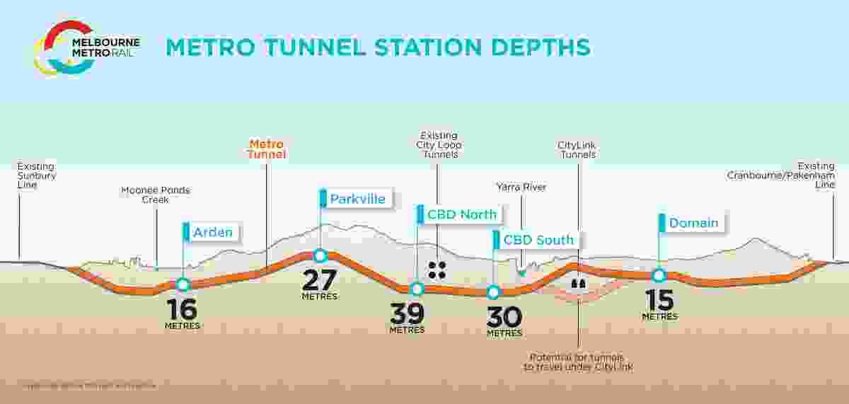 Diagram of Metro Tunnel station depths.